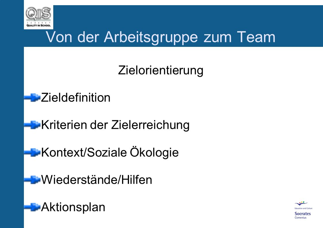 Von der Arbeitsgruppe zum Team Zielorientierung Zieldefinition Kriterien der Zielerreichung Kontext/Soziale Ökologie Wiederstände/Hilfen Aktionsplan