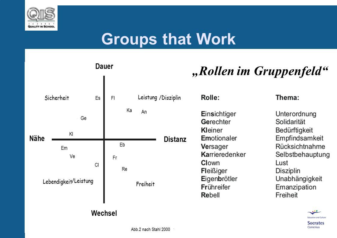 Rollen im Gruppenfeld