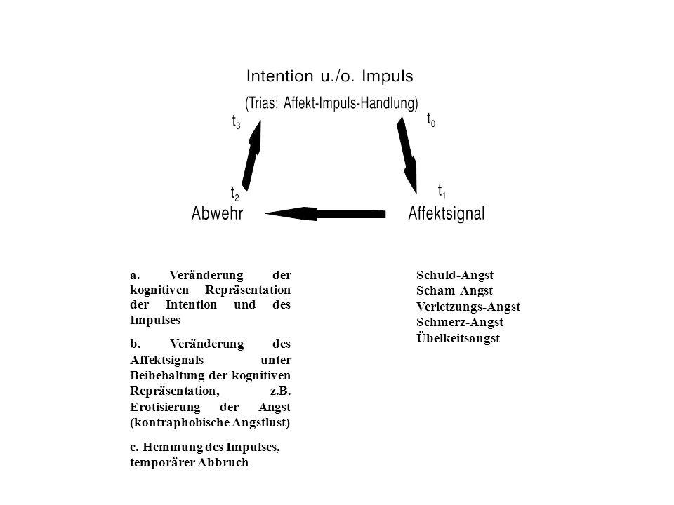 Abwehrmechanismen Abwehrmeachnismen (oder Copingstile) sind automatische psychologische Prozeße, die die Person vor Angst und vor dem Bewußtsein innerer oder äußerer Gefahren oder Belastungsfaktoren schützen.