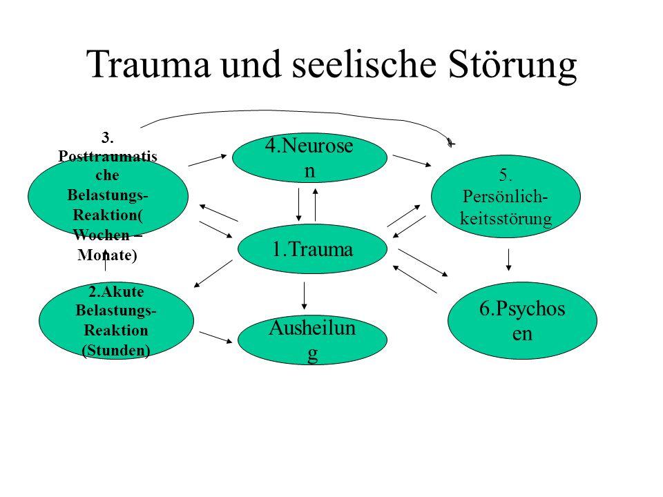 Trauma und Persönlichkeitsstörungen Häufigkeit von sexuellem und körperlichem Mißbrauch und Borderline Diagnose auf der Grundlage von 15 Studien zwischen 1986 – 94 : Sexueller Missbrauch : Mittelwert 72 % aller erwachsenen BPS Patienten berichteten darüber.