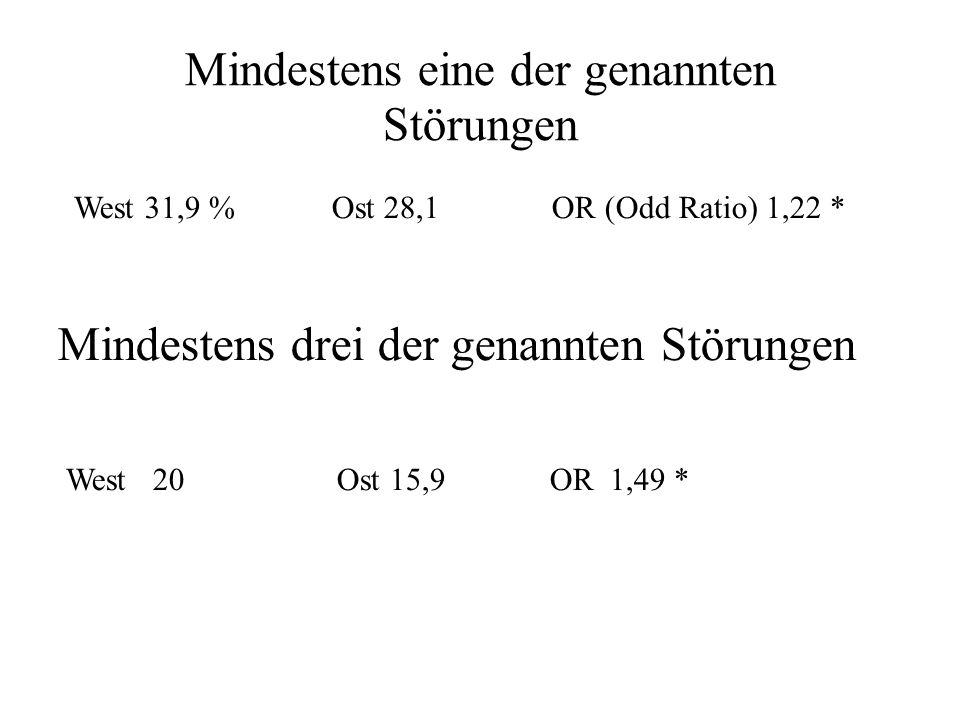 Inzidenzrate Psychoneurosen Zwangsstörung West o,8 Ost 0,6 OR 1,52 n.s.