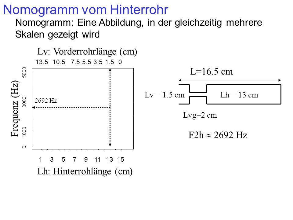 Damit wir den Einfluss der Hinterrohrlänge auf die Formanten feststellen können, wird F1-F3 für das Hinterrohr für alle möglichen Lh-Werte berechnet 13579111315 13.510.57.55.53.51.50 0 1000 3000 5000 Lv: Vorderrohrlänge (cm) Lh: Hinterrohlänge (cm) F1h F2h F3h Frequenz (Hz) Hinterrohrformanten 2692 Hz Nomogramm vom Hinterrohr (fortgesetzt)