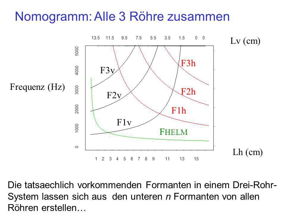 123456789111315 13.511.59.57.55.53.51.500 0 1000 2000 3000 4000 5000 Formanten in einem Dreirohrsystem X F1 (=F HELM ) = 188 Hz Lh = 11 cm 2 cm 3.5 cm Was sind F1-F5 für dieses 3-Rohr-System.