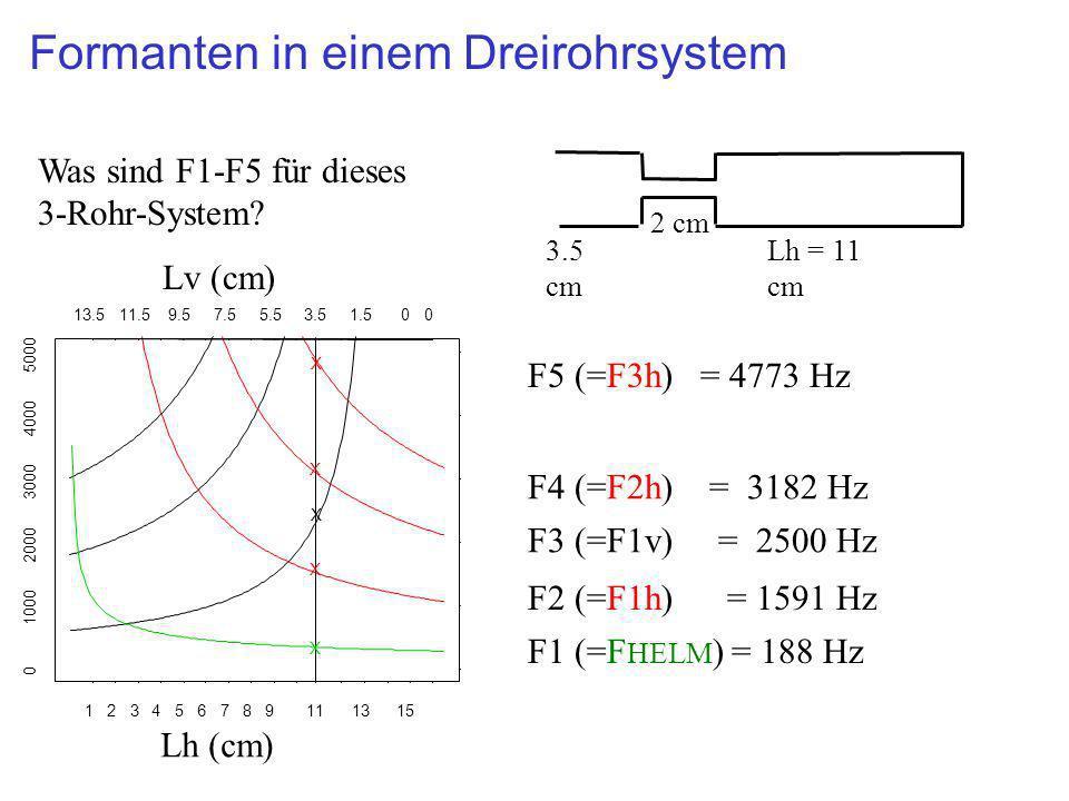 13579111315 13.510.58.56.54.52.50.50 13579111315 13.510.58.56.54.52.50.50 0 1000 2000 3000 4000 5000 Nomogramm: Drei-Rohr-System Lv (cm) Lh (cm) Frequenz (Hz) Individuelle Röhre Drei-Rohr-System F1 F2 F3