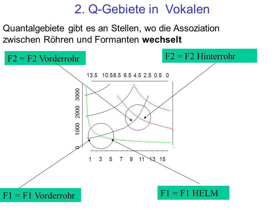 13579111315 13.510.58.56.54.52.50.50 F1 F2 F3 Lv (cm) Lh (cm) Wegen dieser Wechselung zwischen Röhren und Formanten haben in diesen Bereichen unterschiedliche Vokaltraktgestaltungen fast die selben Formantwerte (und sind daher Q-Gebiete)