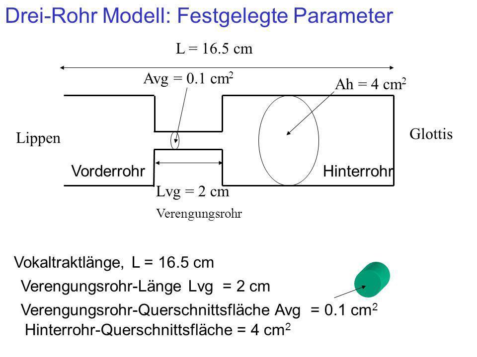 Drei-Rohr Modell: Veränderliche Parameter Die Länge vom Hinterrohr Lh Die Länge vom Vorderrohr, Lv wird dementsprechend geändert, sodass die Gesamtlänge vom Vokaltrakt, L, bei 16.5 cm konstant bleibt 2 cm Lh = 10 cm L = 16.5 cm Lv = 4.5 cm 2 cm Lh = 4 cmLv = 10.5 cm [i] [u]