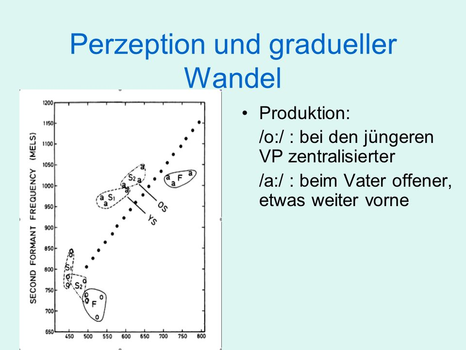 Perzeption und gradueller Wandel Produktionsunterschiede sind größer als die bei der Perzeption Produktion einfacher zu verändern als Perzeption.