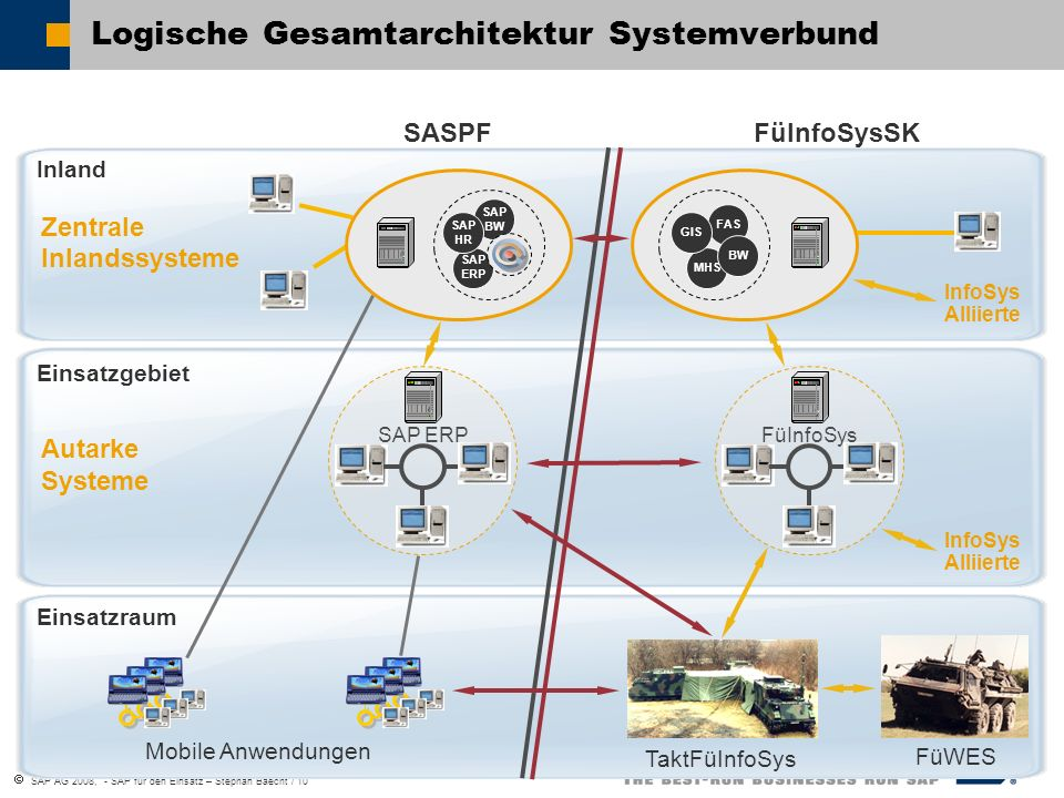 SAP AG 2008, - SAP für den Einsatz – Stephan Baecht / 11 SAP NetWeaver SAP ERP 6.0 SAP Defense 2005.1 SAP Defense 2005.2 ADatP-3 BL 11, 12.2 MIP Block 2 Enterprise Services Bidirectional exchange of data between domains of differing classification 2007 Future Scope: Based on results of CWID 2007 System Integration Decentralized ERP-Systems ADatP-3 BL 11 LogFAS 4.1 2005 Future Scope: IT-Security ADatP-3 BL 11, 12.2 MIP Block 2 Utilization of SINA LogFAS 5.0 2006 Future Scope: Utilization of Enterprise SOA + IT-Security SAP MDE 3.0 (SAP Military Data Exchange 3.0) ADatP-3 BL 11, 12.2, 13 XML- MTF MIP Block 2 Enterprise Services / Process Integr.
