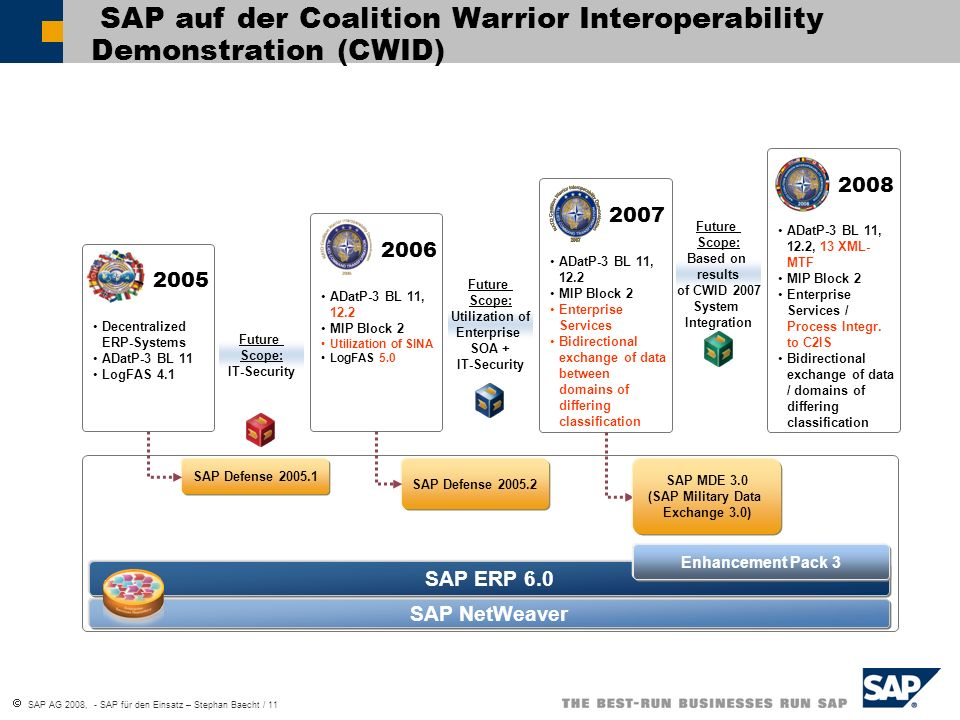 SAP AG 2008, - SAP für den Einsatz – Stephan Baecht / 12 Interoperabilität von ERP- und FüInfoSys Datenaustauschmechanismen und -formate KUHISTAN PACIFIC OCEAN Battle Management C2IS Process Integration Enterprise Resource Planning System (ERP) Resource Management SAP Netweaver & Service Orientated Architecture ADatP-3 Interoperability Service Oriented Architecture