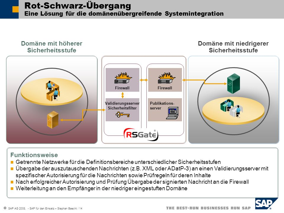 SAP AG 2008, - SAP für den Einsatz – Stephan Baecht / 15 Processintegration via Enterprise Services SAP – MilGISProLage by Screen Paper Communication