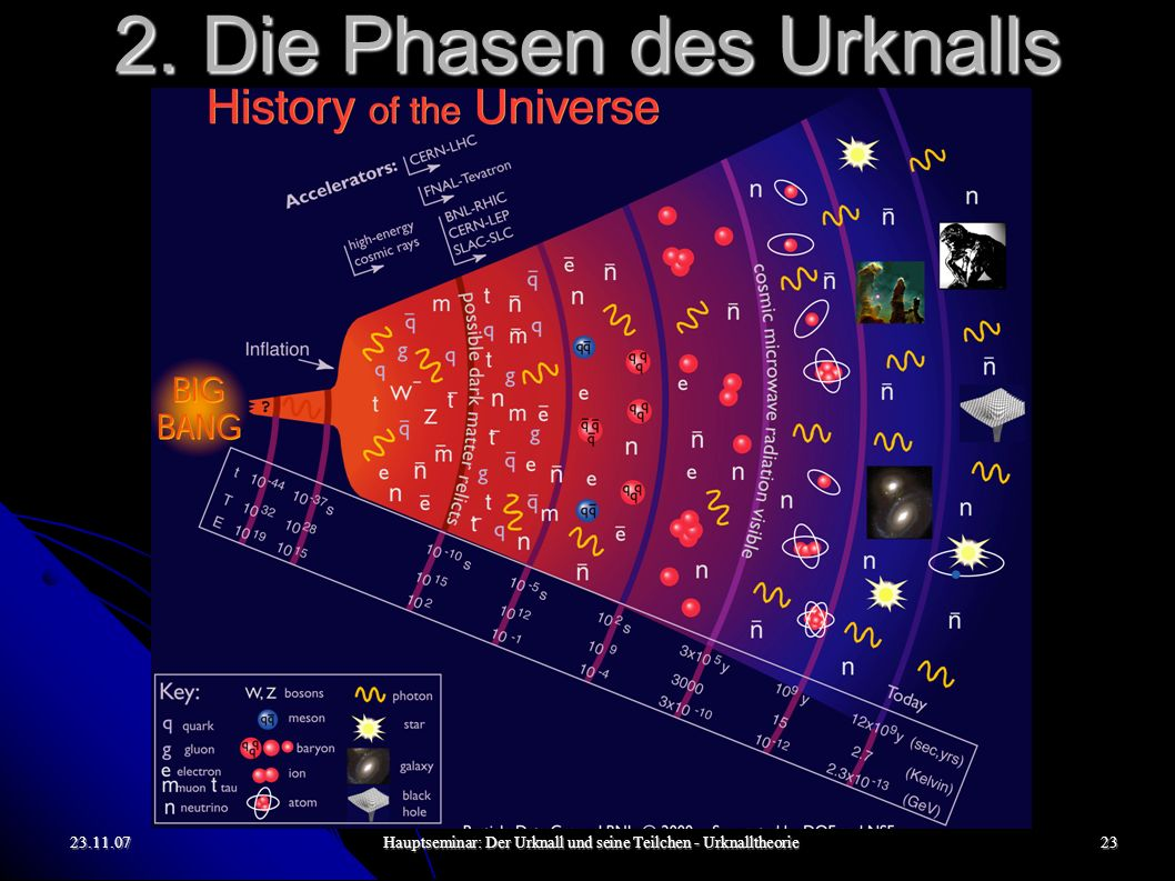 23.11.07Hauptseminar: Der Urknall und seine Teilchen - Urknalltheorie24 2.