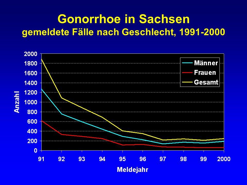 Gonorrhoe in Sachsen gemeldete Inzidenz nach Geschlecht, 1971-2000 1990: interpoliert