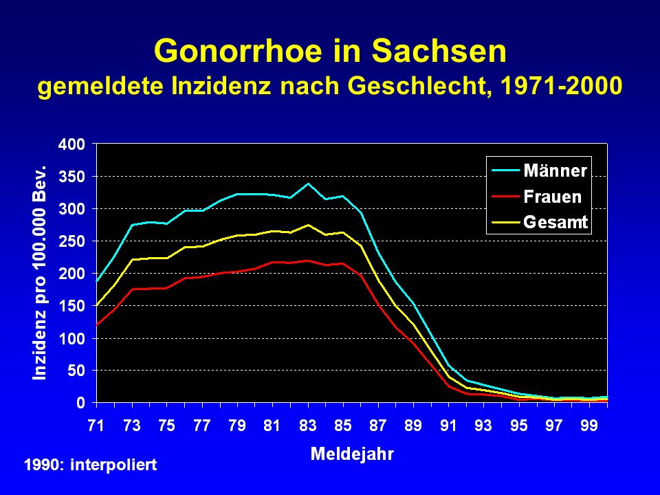 Gonorrhoe in Sachsen gemeldete Inzidenz nach Geschlecht, 1991-2000