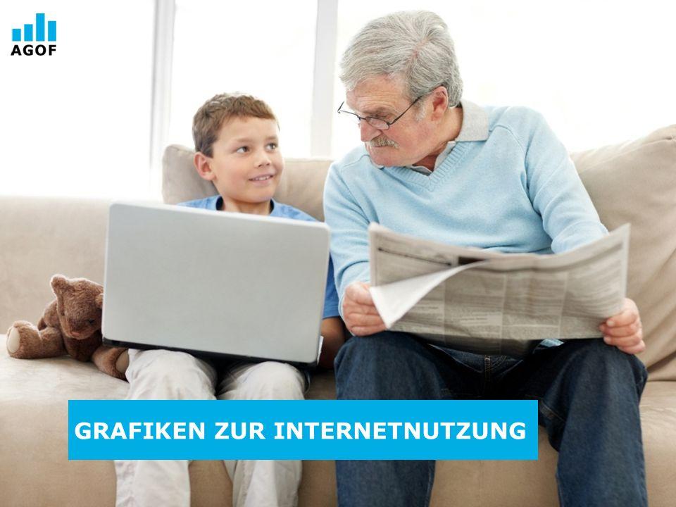 AGOF Universum Basis: 112.450 Fälle deutschsprachige Wohnbevölkerung in Deutschland ab 14 Jahren Quelle: AGOF e.V.