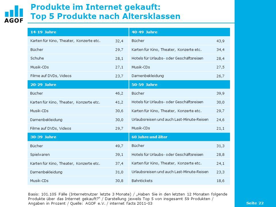 Top 10 Produkte nach Conversion-Rates Basis: 101.105 Fälle (Internetnutzer letzte 3 Monate) / Zu welchen der folgenden Produkte haben Sie schon einmal Informationen im Internet gesucht?, Haben Sie in den letzten 12 Monaten folgende Produkte über das Internet gekauft.