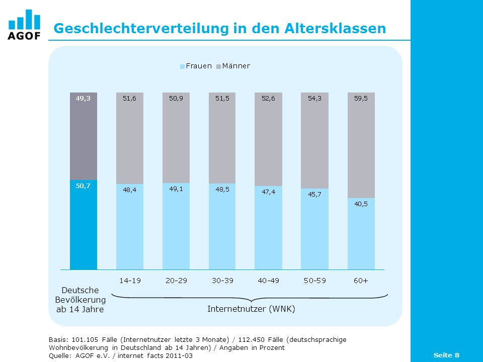 Online-Penetration nach Altersgruppen Basis: 101.105 Fälle (Internetnutzer letzte 3 Monate) / 621 Fälle (restliche Internetnutzer) / 10.724 Fälle (Nicht-Internetnutzer) / Angaben in Prozent Quelle: AGOF e.V.