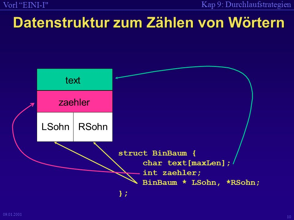 Kap 9: Durchlaufstrategien Vorl EINI-I 10 09.01.2001 Datenstruktur zum Zählen von Wörtern text zaehler LSohnRSohn struct BinBaum { char text[maxLen]; int zaehler; BinBaum * LSohn, *RSohn; } ;
