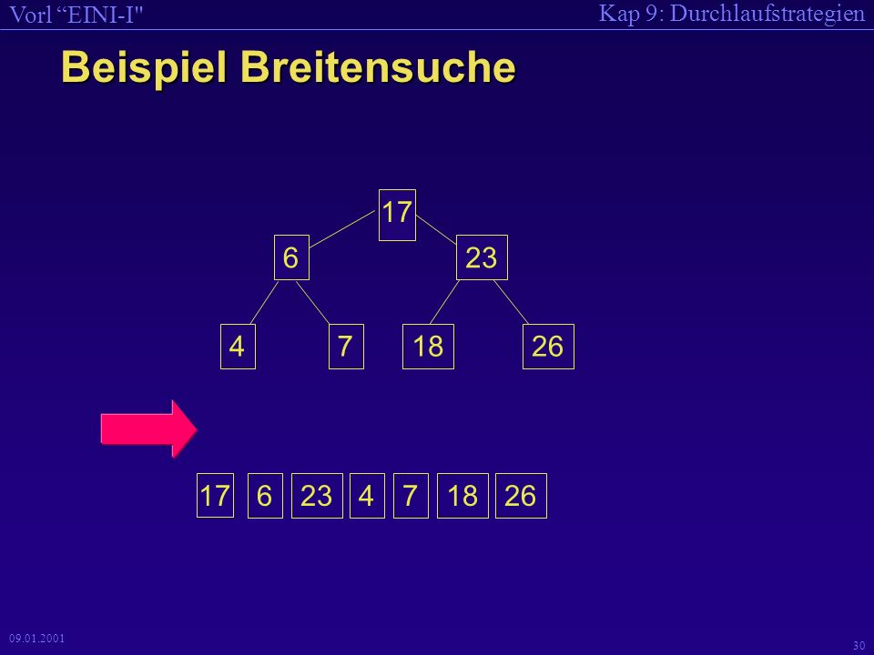 Kap 9: Durchlaufstrategien Vorl EINI-I 30 09.01.2001 Beispiel Breitensuche 623471826 17 623471826