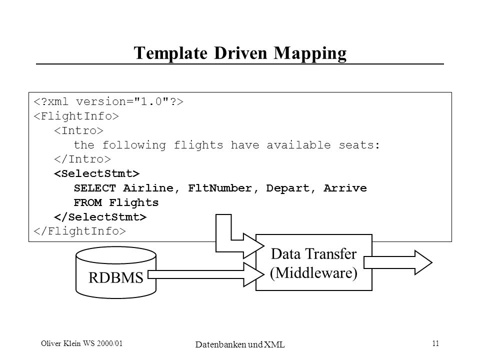 Oliver Klein WS 2000/01 Datenbanken und XML 12 Template Driven Mapping Output the following flights have available seats: ACME 123 Dec 12, 2001 13:43 Dec 13, 2001 01:21...