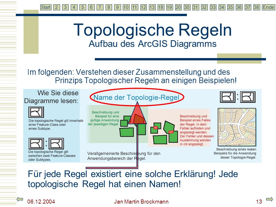 7 2345679810111213181920303132333435363738EndeStart 06.12.2004 Jan Martin Brockmann14 Topologische Regeln Aufbau des ArcGIS Diagramms Für jede Regel ist ein Fall dargestellt, der nicht gegen die Regel verstößt.