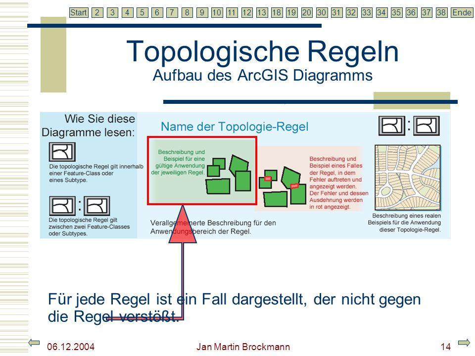 7 2345679810111213181920303132333435363738EndeStart 06.12.2004 Jan Martin Brockmann15 Topologische Regeln Aufbau des ArcGIS Diagramms Für jede Regel ist ein Fall dargestellt, der einen Fehlerfall auslöst.