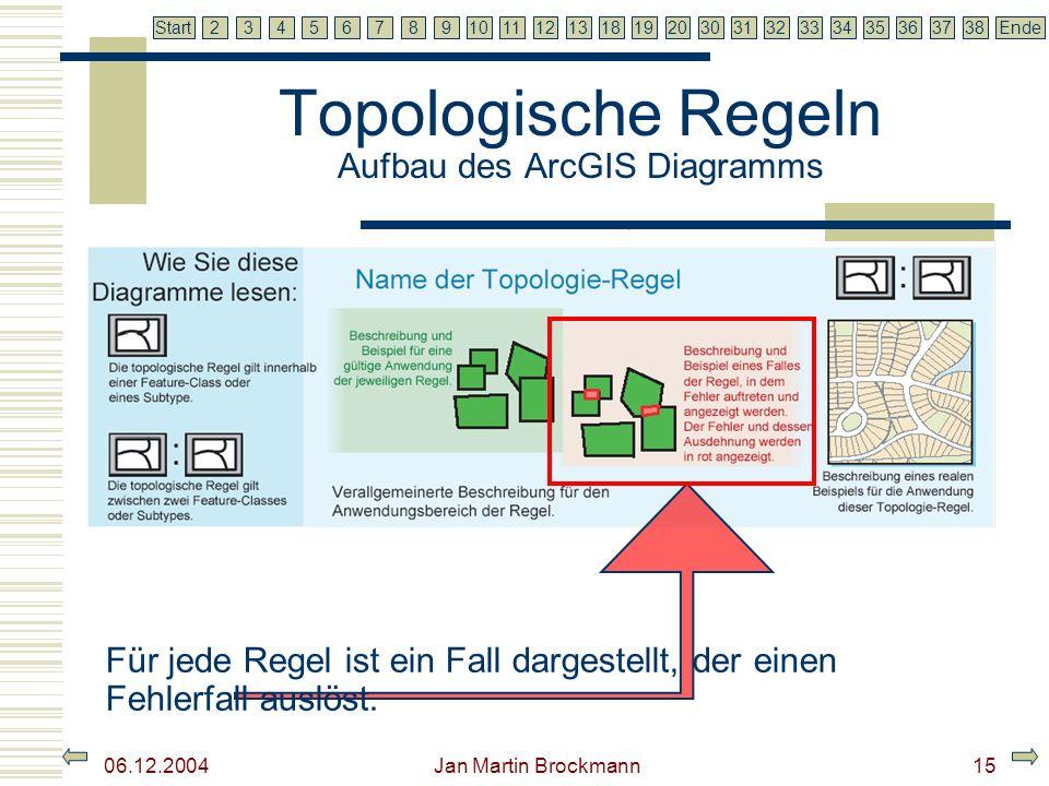 7 2345679810111213181920303132333435363738EndeStart 06.12.2004 Jan Martin Brockmann16 Topologische Regeln Aufbau des ArcGIS Diagramms Um sich den Sinn der Regel zu verdeutlichen, wird ein reales Beispiel zu jeder Regel dargestellt