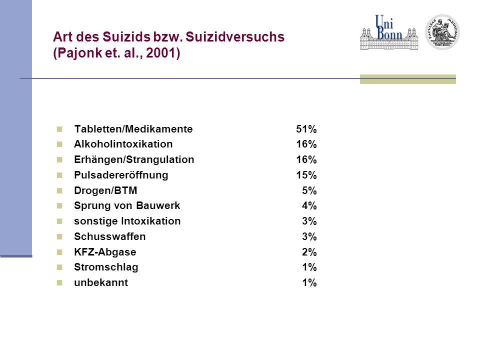 Epidemiologie Suizidrate in BRD bis 80er J: 45/100 000 Allgemeinbevölkerung Dannach absinken der Quote Suizidrate der Männer > als Frauen Suizidversuche Frauen > Männer >60J.