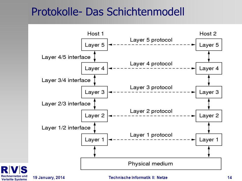 19 January, 2014Technische Informatik II: Netze15 Protokolle- Das Schichtenmodell Jede Schicht stellt einen Envelope vor bzw.