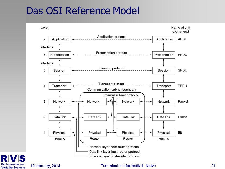 19 January, 2014Technische Informatik II: Netze22 Das OSI Reference Model