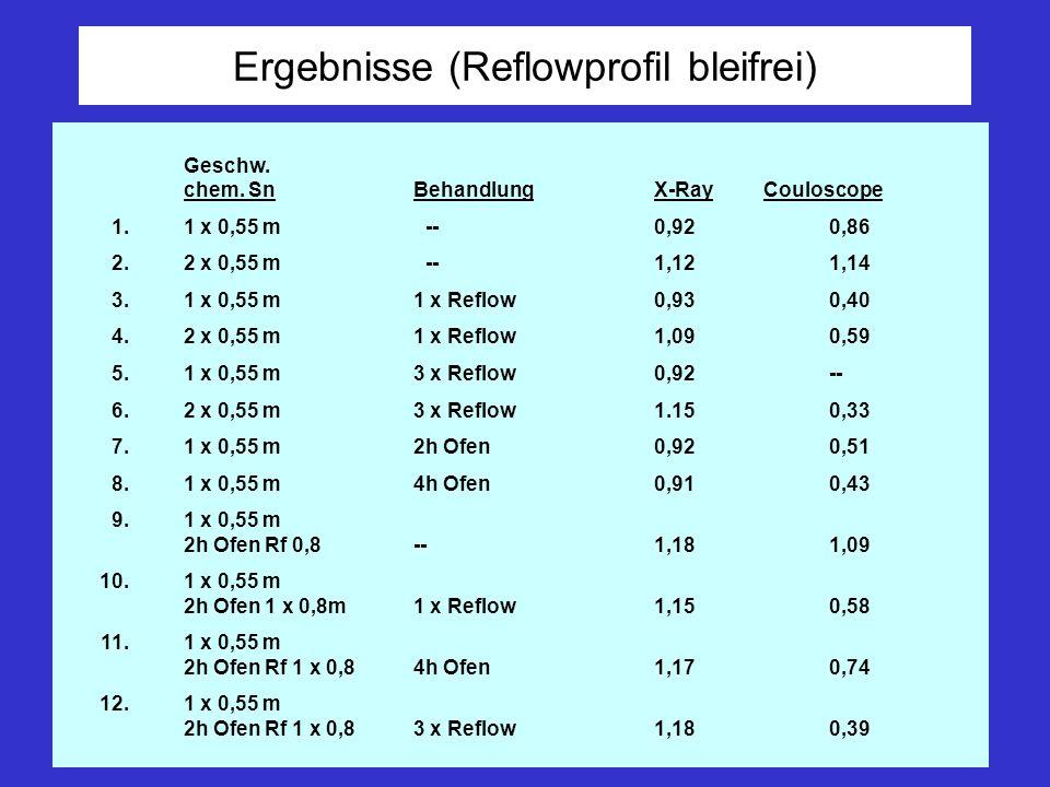 Erklärungen zu den Ergebnissen - Um 1 µm zu erreichen, muss die Behandlungszeit massiv erhöht werden.