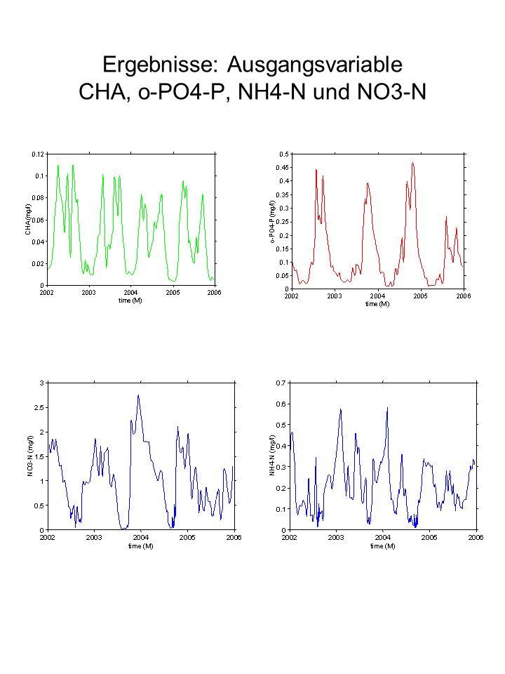 RESP: CHA und o-PO4-P Änderungen der Respirationsrate zeigen die stärksten Effekte auf die Variablen Chlorophyll-a und Orthophosphat- Phosphor