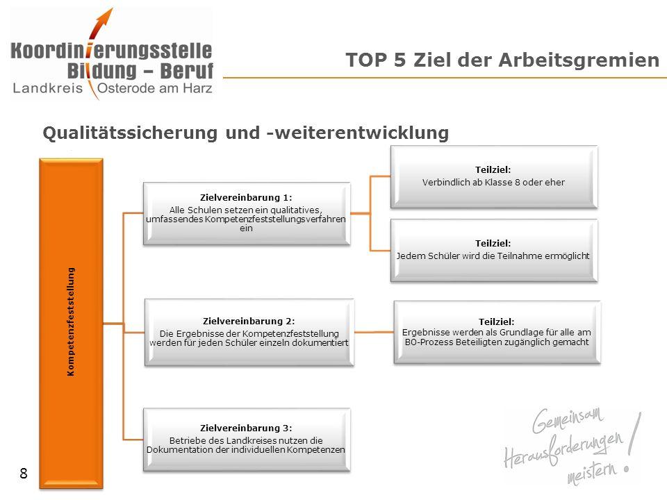 TOP 6 Arbeitsgrundlage Erfahrungsaustausch über die verschiedenen Kompetenzfeststellungsverfahren – Vor- und Nachteile – Unterschiede bzw.