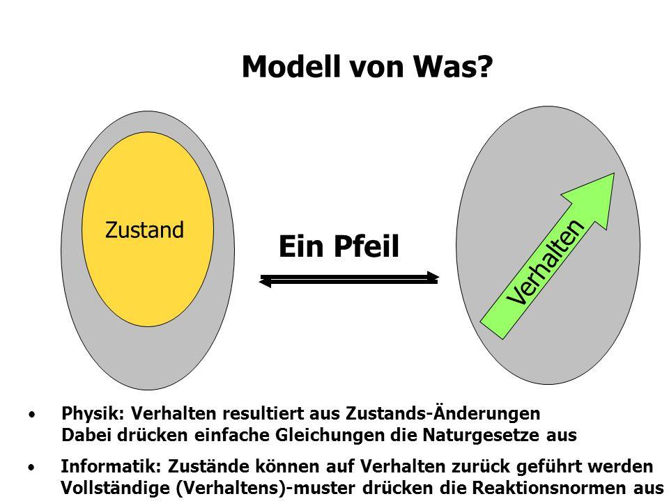 Modellierung (nach Robert Rosen) Natural System ENCODING DECODING Formal System INFERENCE CAUSALITY 1 2 4 3 Naturgesetze Naturgesetze stehen für eine Übertragung (engl.: entailment), die durch Kausalität (links) oder durch Logik (rechts) hervor gebracht wir