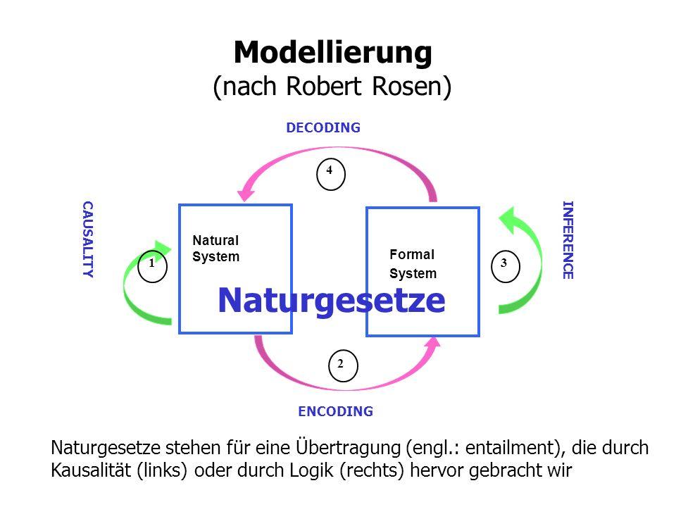 Regeln der wissenschaftlichen Transformation -Intersubjektivität (Kommunikation) -Logische Regeln (Mathematik) -Inhaltliche Regeln (Theorie) -Regeln der Beschreibung der Symbole (Systemabgrenzung, Messung) -Prinzipien der Abstraktion (Einfachheit, Vollständigkeit).
