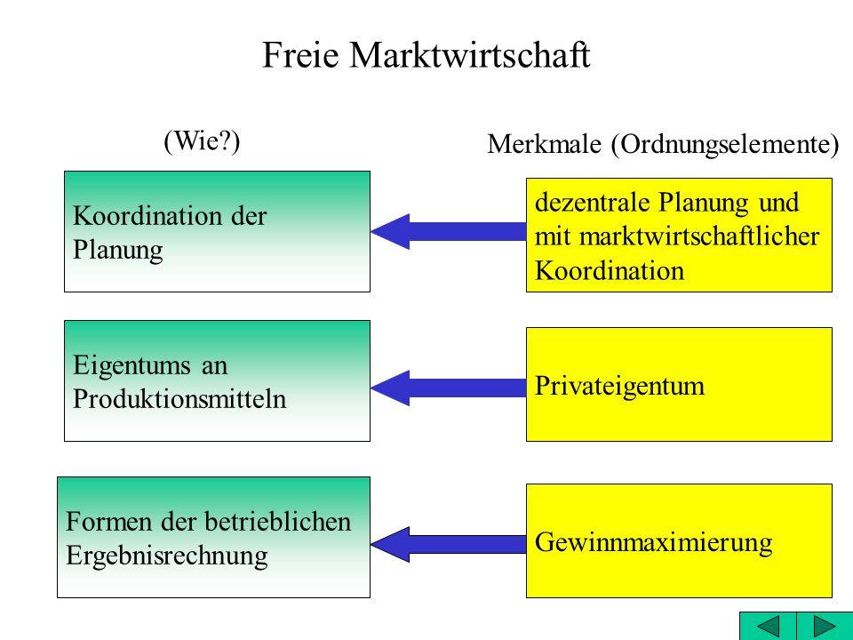 Freie Marktwirtschaft Koordination der Planung Eigentums an Produktionsmitteln Formen der betrieblichen Ergebnisrechnung dezentrale Planung und mit marktwirtschaftlicher Koordination Privateigentum Gewinnmaximierung Merkmale (Ordnungselemente) (Wie?)