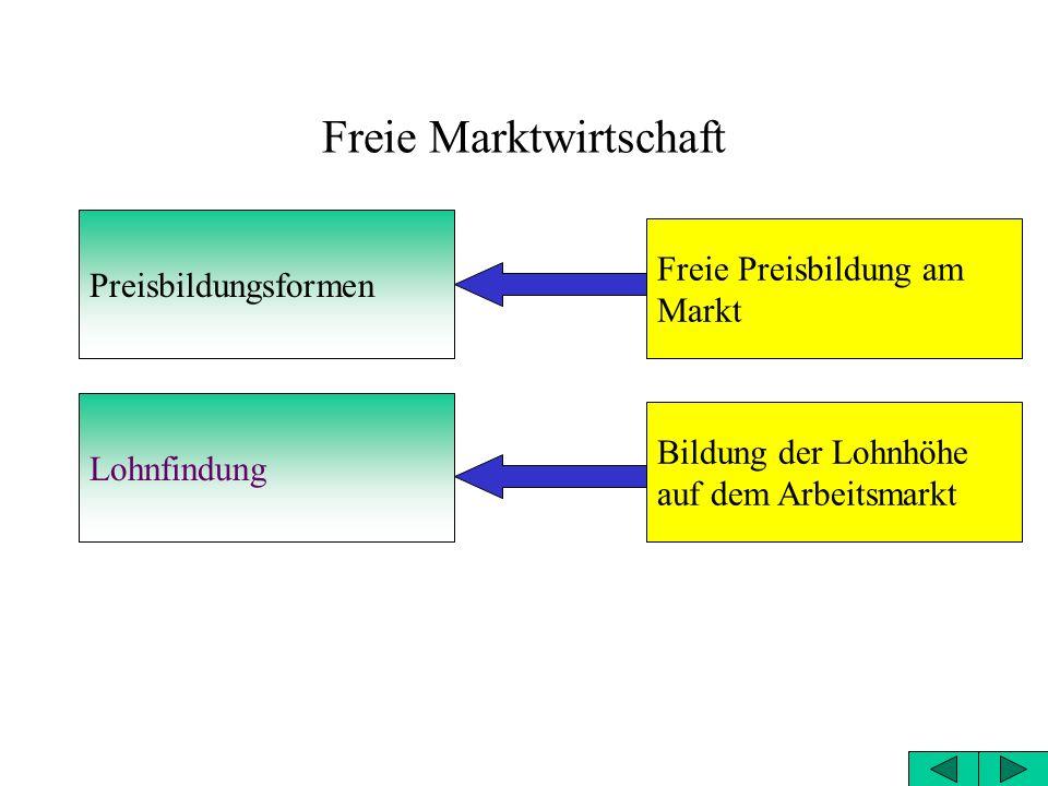 Freie Marktwirtschaft Preisbildungsformen Lohnfindung Freie Preisbildung am Markt Bildung der Lohnhöhe auf dem Arbeitsmarkt
