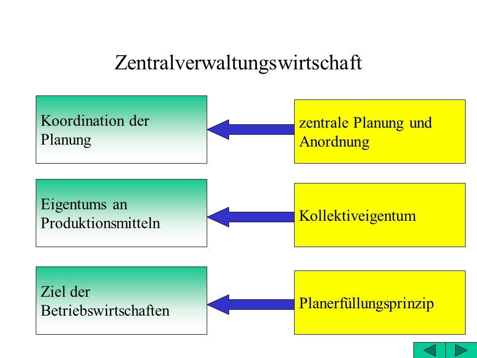 Zentralverwaltungswirtschaft Koordination der Planung Eigentums an Produktionsmitteln Ziel der Betriebswirtschaften zentrale Planung und Anordnung Kollektiveigentum Planerfüllungsprinzip