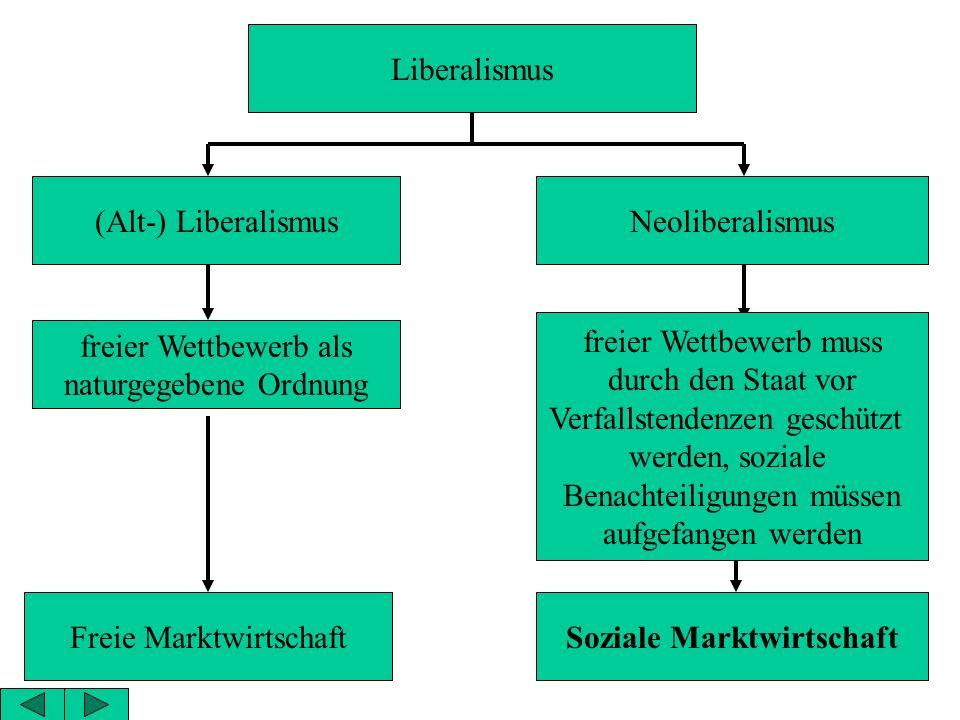 Liberalismus (Alt-) LiberalismusNeoliberalismus freier Wettbewerb als naturgegebene Ordnung freier Wettbewerb muss durch den Staat vor Verfallstendenzen geschützt werden, soziale Benachteiligungen müssen aufgefangen werden Freie MarktwirtschaftSoziale Marktwirtschaft