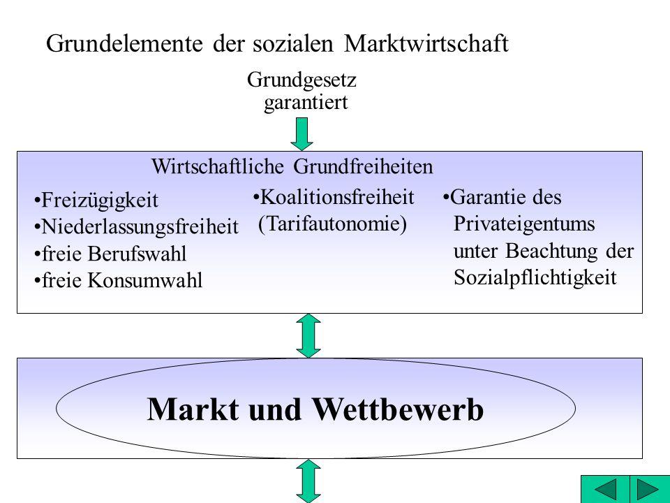 Grundelemente der sozialen Marktwirtschaft Grundgesetz garantiert Wirtschaftliche Grundfreiheiten Freizügigkeit Niederlassungsfreiheit freie Berufswahl freie Konsumwahl Koalitionsfreiheit (Tarifautonomie) Garantie des Privateigentums unter Beachtung der Sozialpflichtigkeit Markt und Wettbewerb