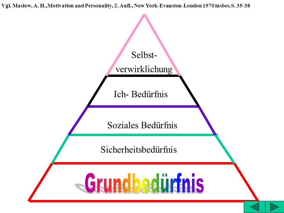 Selbst- verwirklichung Vgl.Maslow, A. H.,Motivation and Personality, 2.