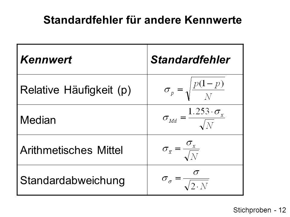 Standardfehler für relative Häufigkeiten Wie groß ist der Standardfehler der relativen Häufigkeit von Frauen unter Psychologiestudierenden (p=.74).