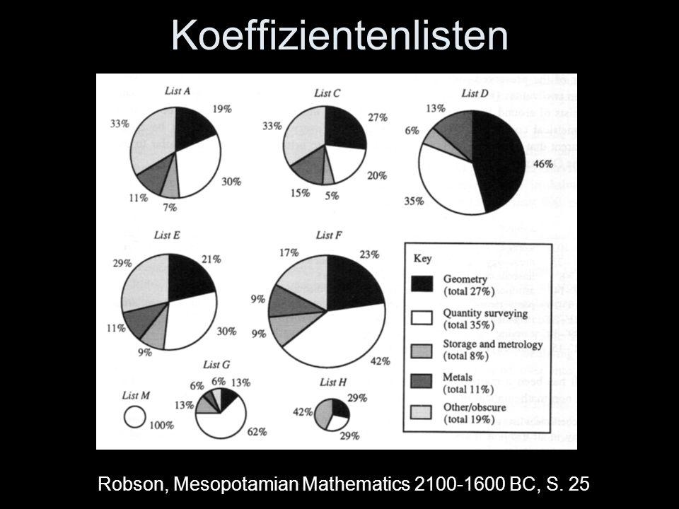 Berechnungen von Arbeitsleistungen Koeffizientenliste D: 39 1/3 für das Graben von Erde 40 1/6 für das Mischen von Erde 41 5/12 für das Formen Haddad 104, Aufgabe 9: Ziegelherstellung, kombinierter Koeffizient.