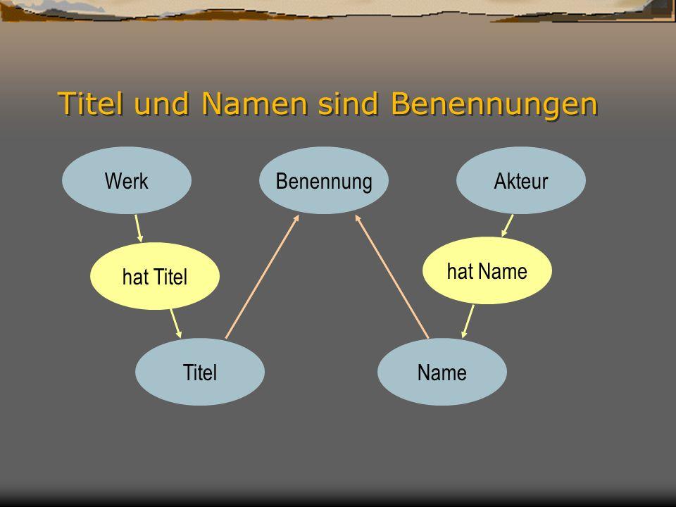 Gemeinsame Eigenschaften von Benennungen in Zeitspannein Regionin Spracheaus Anlass Benennung TitelName