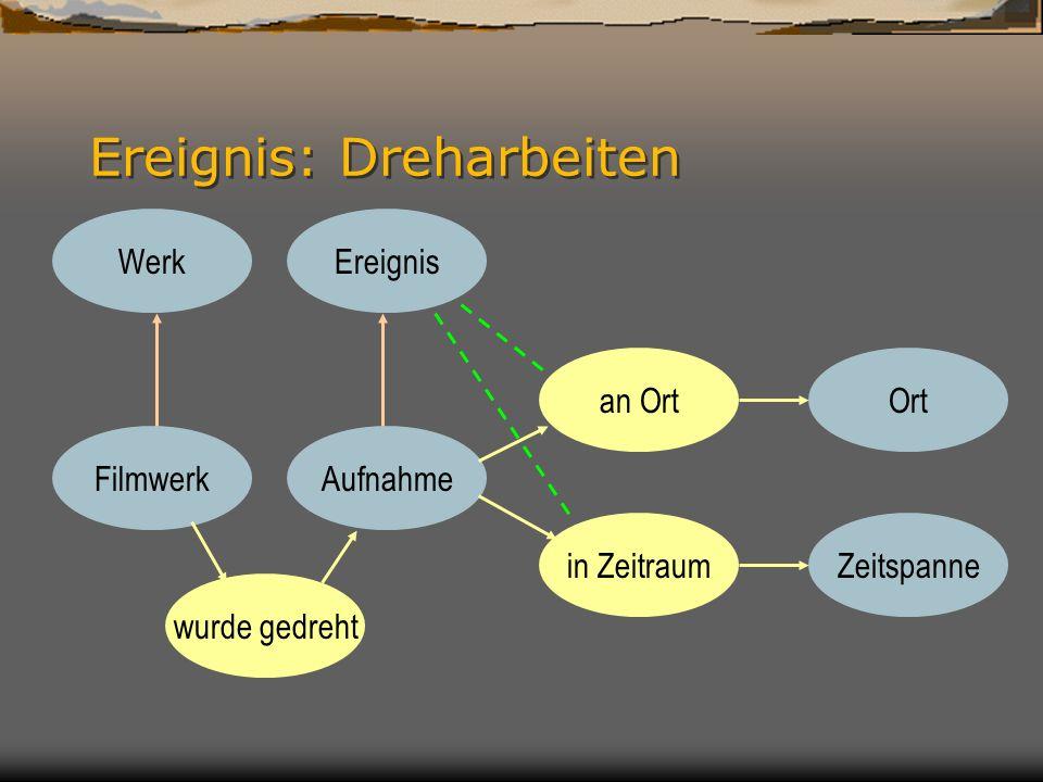 Von der Ontologie zum Informationssystem 1.als Denkmodell (Systemanalyse) 2.