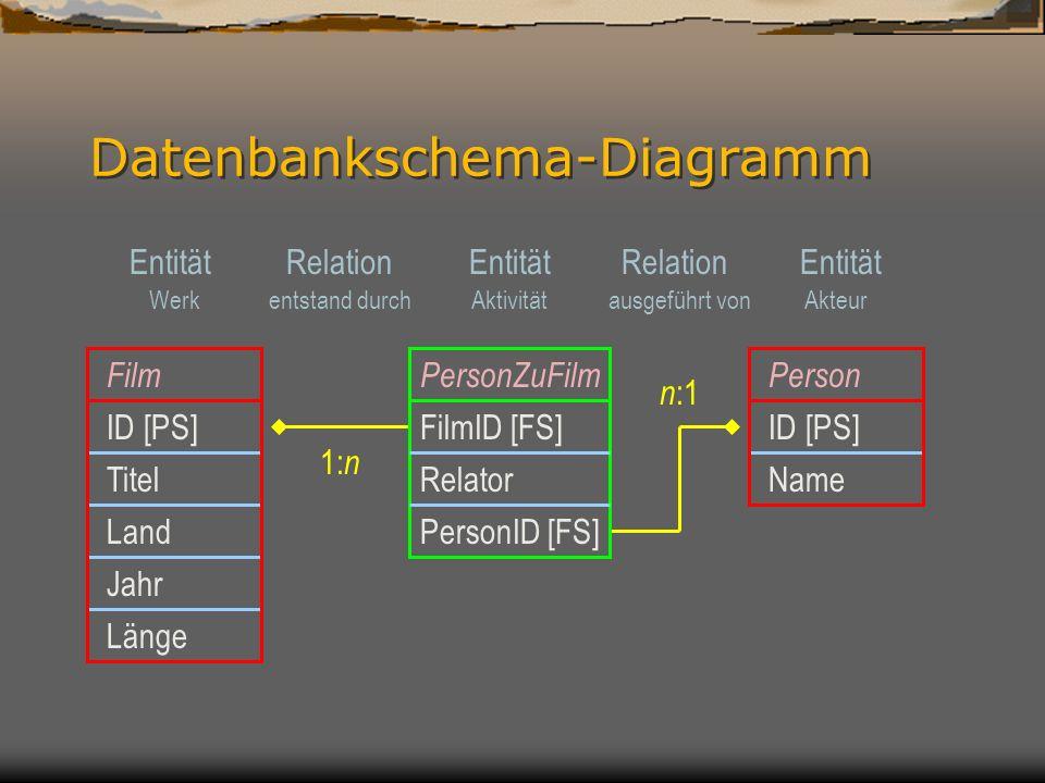 Relationen als Aussagen Verkürzt in der Prädikatform (R(a,b)): Kamera(Frank Griebe, Die brennende Schnecke) Ausführlich in Prädikatform (R 1 (a,b) R 2 (b,c)): hat Entstehungsbeitrag(Die brennende Schnecke, Kamera) wurde ausgeführt von(Kamera, Frank Griebe) Verkürzt in der Form Subjekt – Prädikat – Objekt Die brennende Schnecke (S) hat als Kameramann (P) Frank Griebe (O) Ausführlich in der Form Subjekt – Prädikat – Objekt Die brennende Schnecke (S) hat Entstehungsbeitrag (P) Kamera(arbeit) (O) Kamera(arbeit) (S) wurde ausgeführt von (P) Frank Griebe (O)