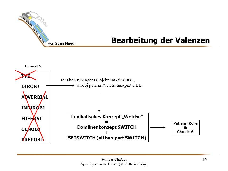 Von Sven Magg Seminar ChuChu Sprachgesteuerte Geräte (Modelleisenbahn) 20 Semantikgenerierung new reading: syntax: NP:morphfeat:case:akk gender:fem number:sing intension: SWITCH extension: [ 3 ,head: const1;CN( 3 ),Weiche(const1),has-value(const1, 3 )] pragmatic intension: SETSWITCH pragmatic extension: [ 3 ,head: const1;CN( 3 ),Weiche(const1),has- value(const1, 3 ),has-point(const2,const1)] generation: weich sem role: patiens for: Schalten [ 3 ,const1,head: const2;CN( 3 ),Schalten(const2),Weiche(const1),has- value(const1, 3 ),patiens(const2,const1)] [ 3 ,const1,head: const2;CN( 3 ),Weiche(const1),has-value(const1, 3 ),has- part(const2,const1),SETSWITCH(const2)] # meanings for: Schalten: 1