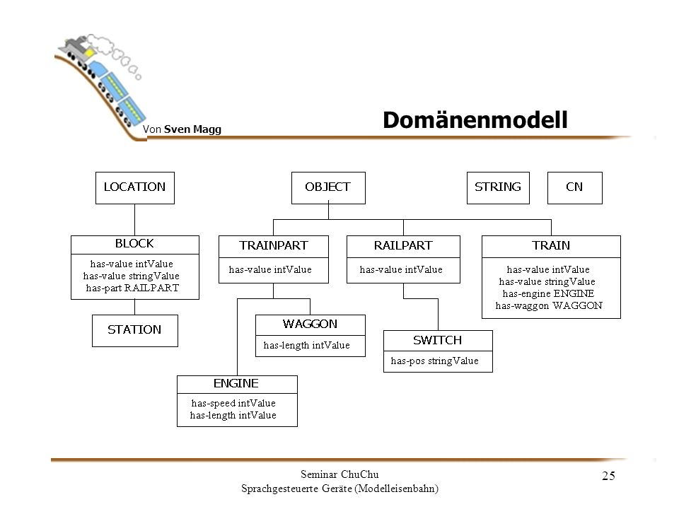 Von Sven Magg Seminar ChuChu Sprachgesteuerte Geräte (Modelleisenbahn) 26 Domänenmodell