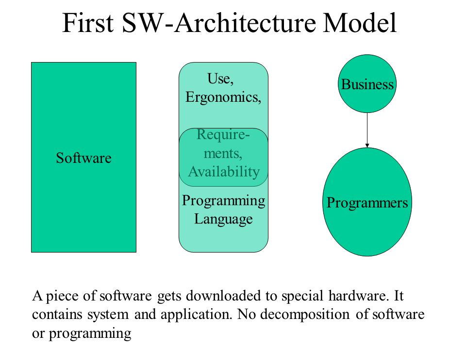 Base-Model SW-Architecture Small scale System Application System Group Application group Technical Interface Social Interface Business Use, Ergonomics, Require- ments, Availability Programming Language System Resources, Concurrency