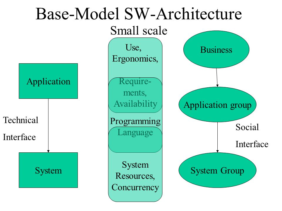 Base-Model SW-Architecture Large scale: application tower System App.