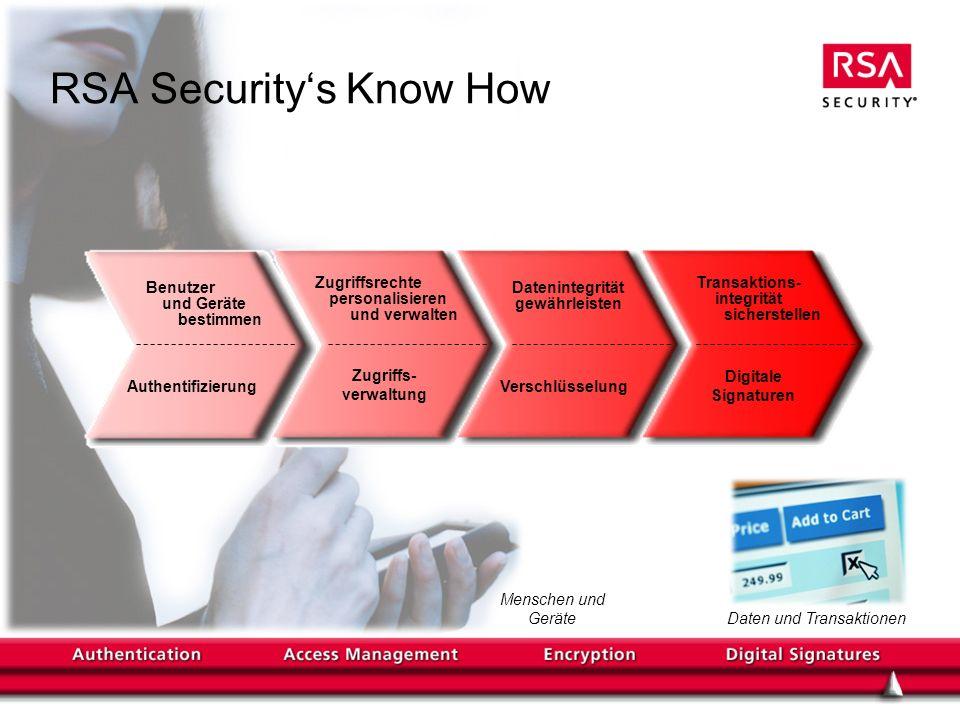 Menschen und Geräte Vertrauenswürdige e-Business-Prozesse implementieren Führende Produkte Garantierte Interoperabilität Daten und Transaktionen Authentifizierung Zugriffs- verwaltung Verschlüsselung Digitale Signaturen